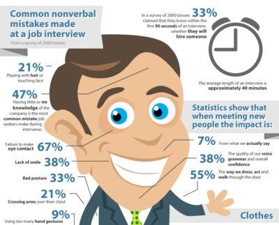estatísticas entrevistas de emprego
